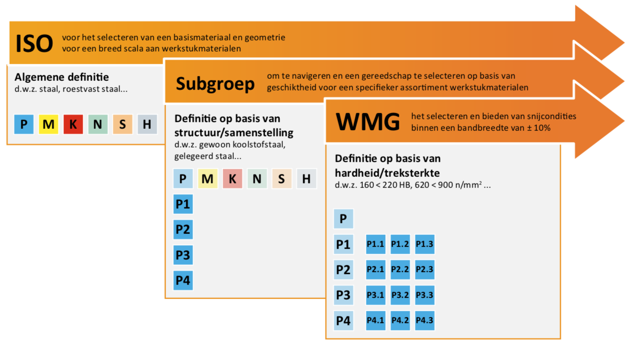 Update productgegevens